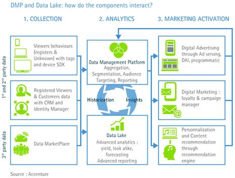 Data Management Platform (DMP) et Big Data : la combinaison gagnante pour améliorer la connaissance client | It's just the beginning | Scoop.it