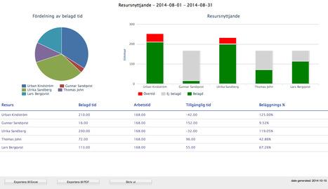 Verktyget som ökar lönsamheten i företaget   Företagsguiden   Collaboration, Project & file Management   Scoop.it