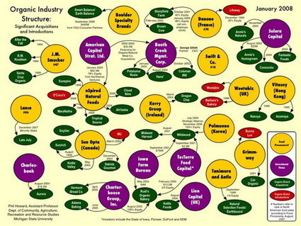 Who Owns Your Favorite Organic Brand? | Health & Nutrition Freedom | Scoop.it