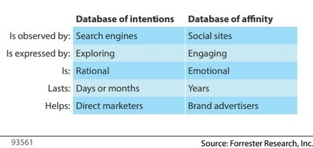 The Database of Affinity Can Bring Discipline To Brand Marketing | Forrester Blogs | Affinity Marketing | Scoop.it