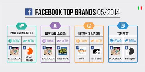 Ecco i Top Brands su Facebook a Maggio 2014 [Infografica] | Carlo Mazzocco | Il Web Marketing su misura | Scoop.it