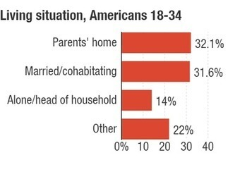 For First Time In 130 Years, More Young Adults Live With Parents Than With Partners | digital divide information | Scoop.it