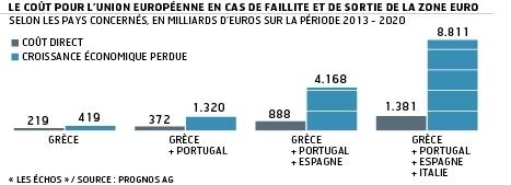 La faillite de la Grèce coûterait 17.200 milliards | Economicus | Scoop.it