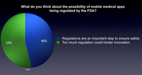 Survey analysis: Reactions to FDA's mobile medical app regulations - Healthcare IT News | Medical Apps | Scoop.it