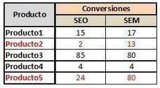 Cómo utilizar Adwords para mejorar la conversión SEO | SocialMediaLand | Scoop.it