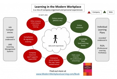 Learning in the Modern Workplace is a mix of Experiences (the infographic) | LEARNing To LEARN | ICT | eSkills | Learning At Work | Scoop.it