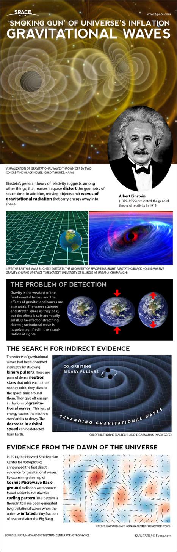 Scienzaltro - Astronomia, Cielo, Spazio: Un articolo, immagini, video, Infografica, fumetti e che altro ?   Planets, Stars, rockets and Space   Scoop.it