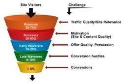 Optimize Conversion Funnel for better sale | Premium Prestashop Themes | prestashop | Scoop.it
