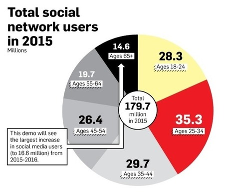 Las principales redes sociales seguirán creciendo los próximos años   Herramientas  web 2.0 y software libre   Scoop.it