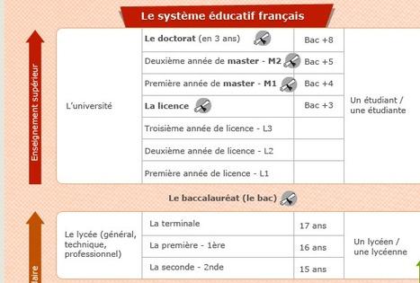 Le système scolaire français | anchor charts in the world language classroom | Scoop.it