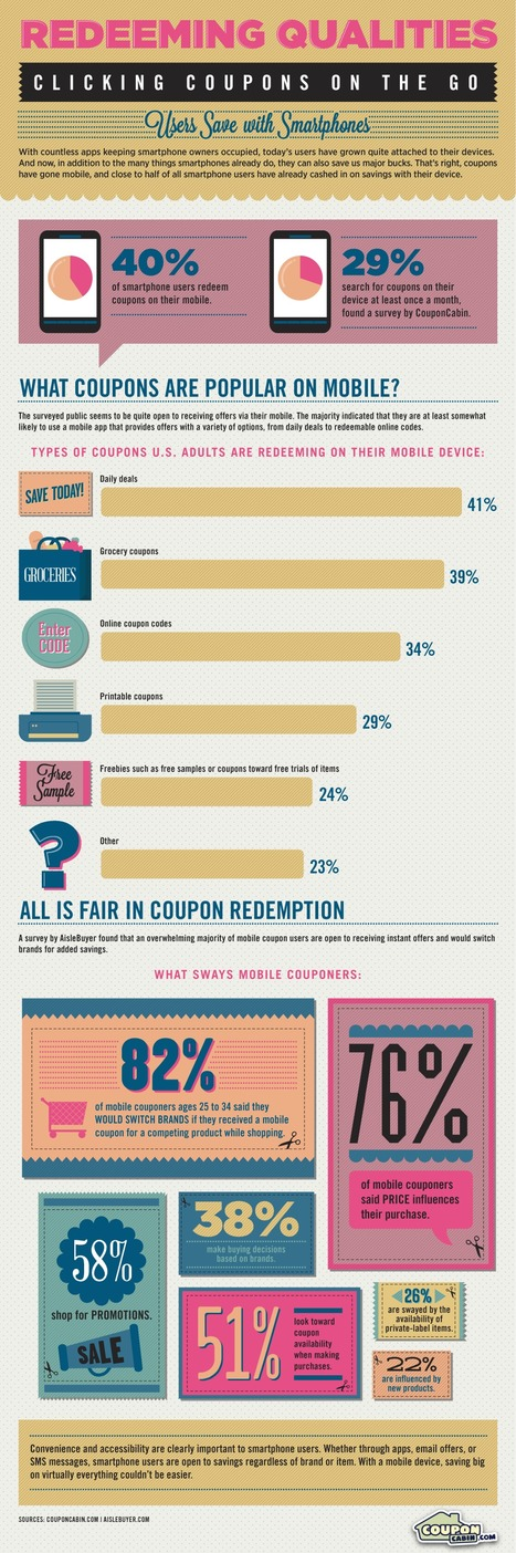 Redeeming Qualities of Mobile Coupons | Consumer Shopping Habits | Scoop.it