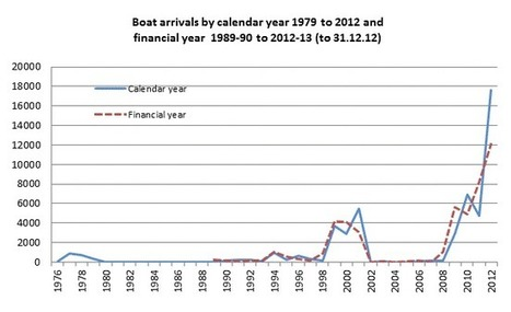 Boat arrivals in Australia since 1976 – Parliament of Australia | Refugees who arrive by boat should be allowed into Australia | Scoop.it