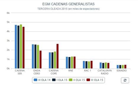 Ultimos datos de audiencia Radio en España Estudio General de Medios #EGM | Radio 2.0 (Esp) | Scoop.it