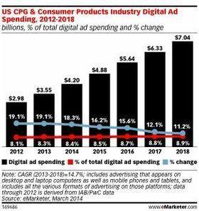 Les campagnes branding représentent les 2/3 des investissements digitaux des produits de grande consommation aux USA, selon eMarketer - Offremedia | Marketing digital & référencement | Scoop.it