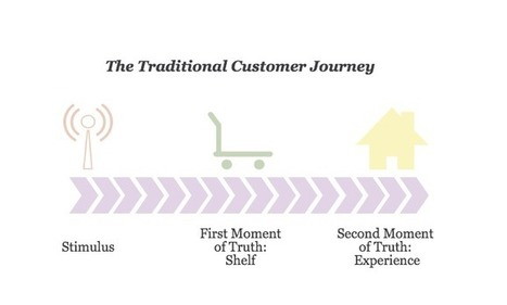 Content Marketing and the 4 Stages of the Customer Journey | Visibility | Scoop.it