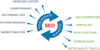 How to Reach Desired Goals in SEO? | SEO Services by Binary Semantics | Scoop.it