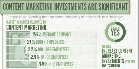 Infographic: The Value of Content Marketing | Content Marketing for Small & Medium sized businesses | Scoop.it