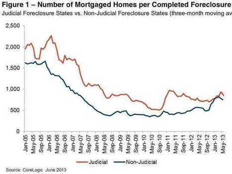 Completed US Foreclosures Fell 20% - Business Insider | Real Estate Sales | Scoop.it