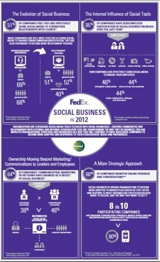 Social Business in 2012 Study | Designing  services | Scoop.it