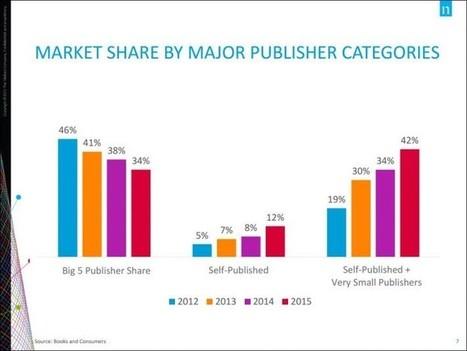La venta de ebooks no para de crecer - Dosdoce.com | Edición en digital | Scoop.it