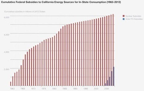 Report: Nuclear Received 4 Times More Subsidies Than Solar in CA : Greentech Media | GREEN ENERGY | Scoop.it