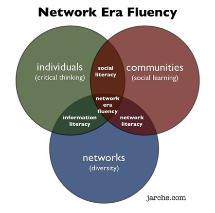 Talking about the Network Era | Harold Jarche | Leadership and Networks | Scoop.it