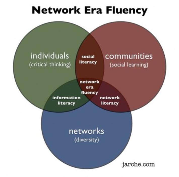 Network Era Fluency | Collaboration | Scoop.it