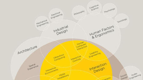 Infographic: The Intricate Anatomy Of UX Design | RDV Weekly | Scoop.it