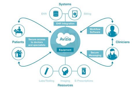 Avizia Creates a Complete Care Continuum - Avizia | Trends in Retail Health Clinics  and telemedicine | Scoop.it