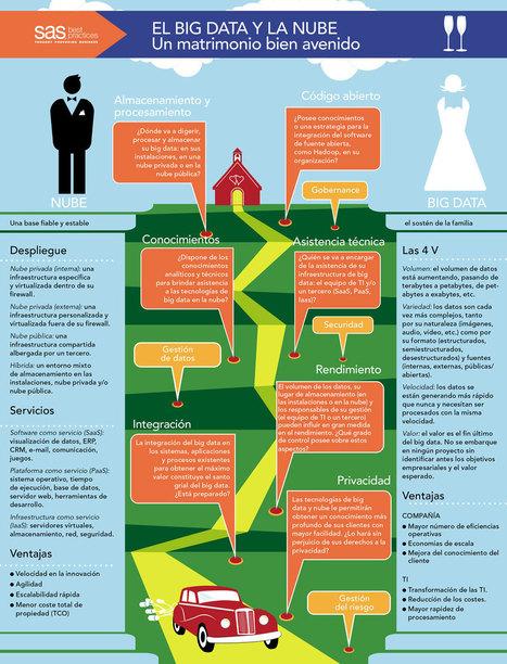 Big Data y Nube: matrimonio de conveniencia   Innovación y Social Learning   Scoop.it