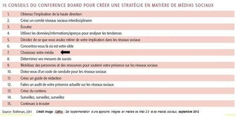 Comment choisir le bon réseau social pour mon entreprise   Vigie Média   Mon Tout Petit Cabinet   Scoop.it