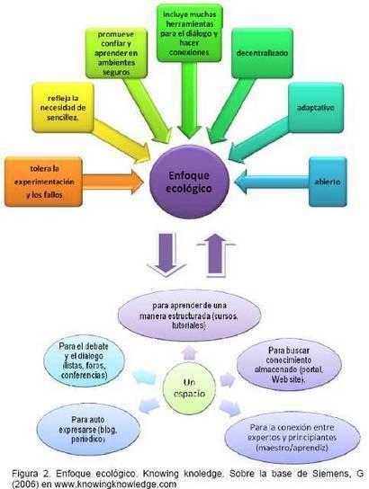 TEORÍA DE LA CONECTIVIDAD COMO SOLUCIÓN EMERGENTE A LAS ESTRATEGIAS DE APRENDIZAJE INNOVADORAS | García Carreño | REDHECS | tecnología y aprendizaje | Scoop.it