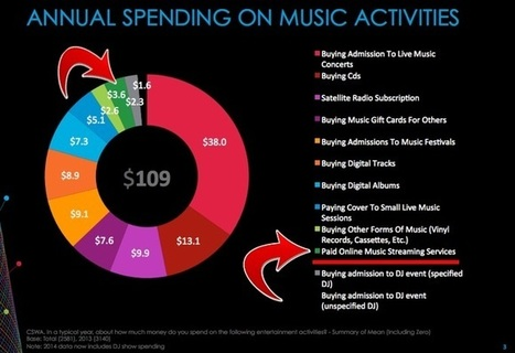 Of Every Dollar Spent on Music, Just 3% Goes to Streaming... - Digital Music News | L'actualité de la filière Musique | Scoop.it