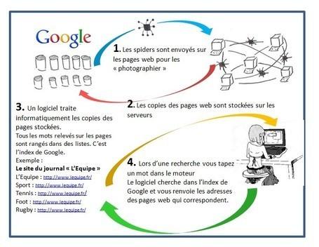 Etudions Google | Veille Eclair 81 | Scoop.it