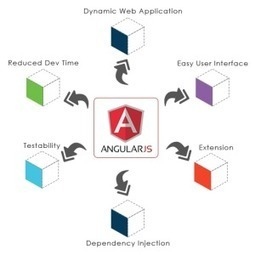 Benefits Of Using Angular 2.0 with Web Api 2   Angularjs Services   Election Awaaz - Election Management Services   Scoop.it