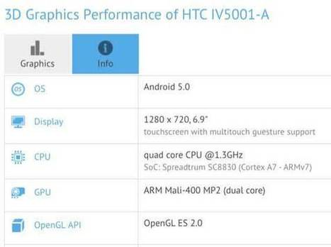 HTC Desire T7 Specs Price Leaked | Smartphones and Tablets News Reviews | Scoop.it
