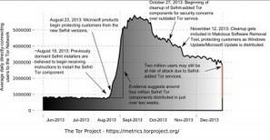» Microsoft skasował TOR-a z komputerów milionów użytkowników Windowsa. W ochronie przed botnetem -- Niebezpiecznik.pl -- | Teleinformatyka i Multimedia | Scoop.it
