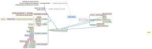 Synthèse EPA pour Mooc itypa 2 en carte mentale | Classemapping | Scoop.it
