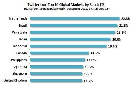 Quels sont les 10 pays qui surfent le plus sur Twitter ? | Animer une communauté Twitter | Scoop.it