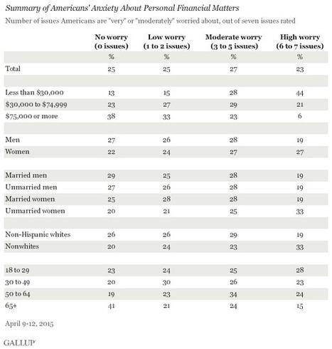 Americans' Money Worries Unchanged From 2014 | Fin Lit | Scoop.it