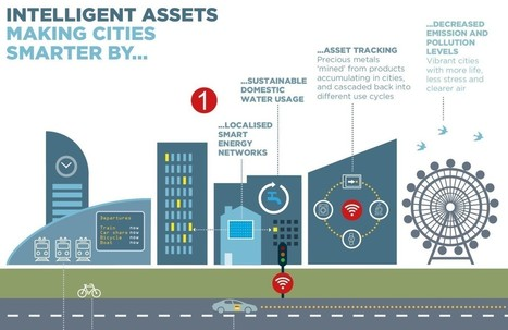 The Internet of Things: explained | Sustainable Futures | Scoop.it