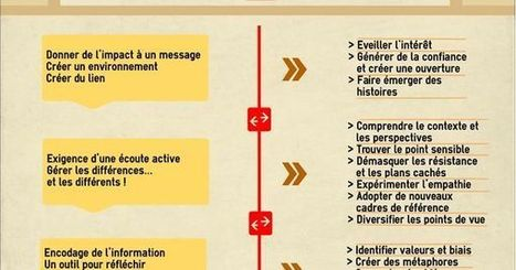 Les effets et le fonctionnement du storytelling | Storytelling en France | Scoop.it