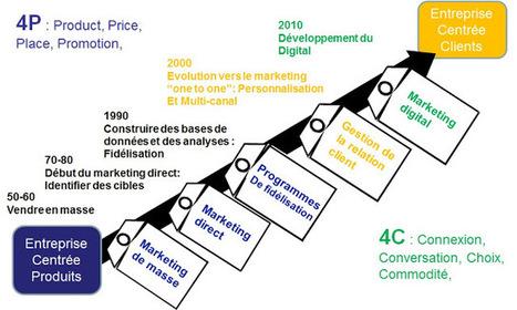 Transformation digitale: le tête à queue du CRM | ESocial | Scoop.it