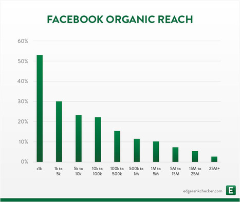 organic reach | Content & Digital Marketing | Scoop.it