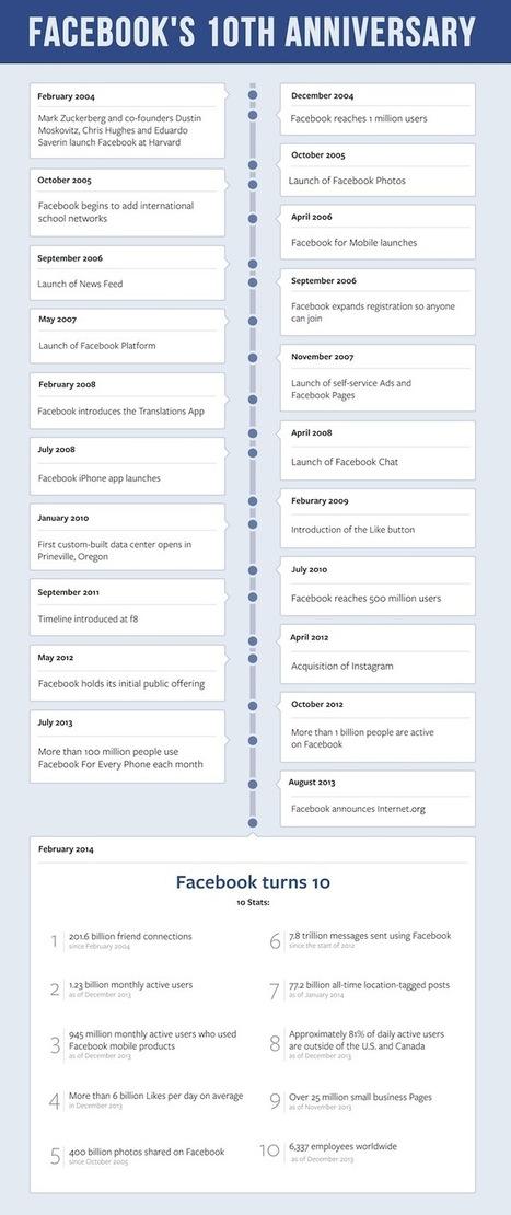 Facebook celebrates 10th birthday   Virtual Admin   Scoop.it