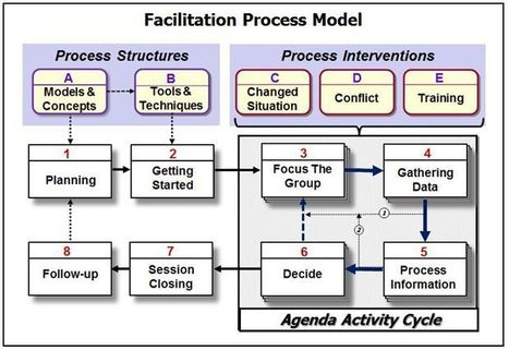 Process-Based Facilitation Model | Facilitation Center | Teaching and Learning | Scoop.it