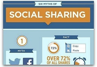 Infographic: Myths about how people share content online | Everything Inbound | Scoop.it