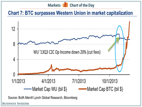 CHART OF THE DAY: Bitcoin Can Be The New Western Union | Crypto Currency | Scoop.it