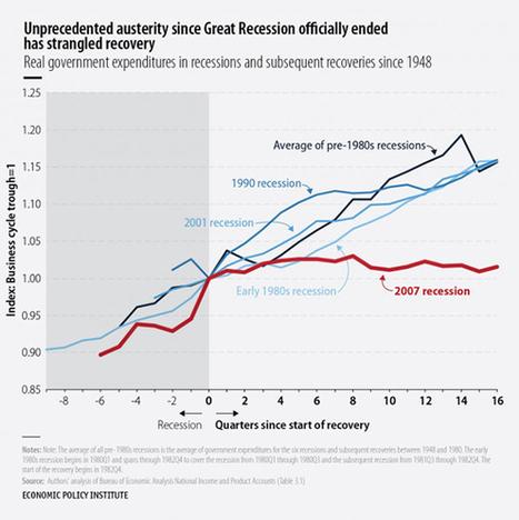 The Weakest Economic Recovery Since World War II | World war 2 | Scoop.it