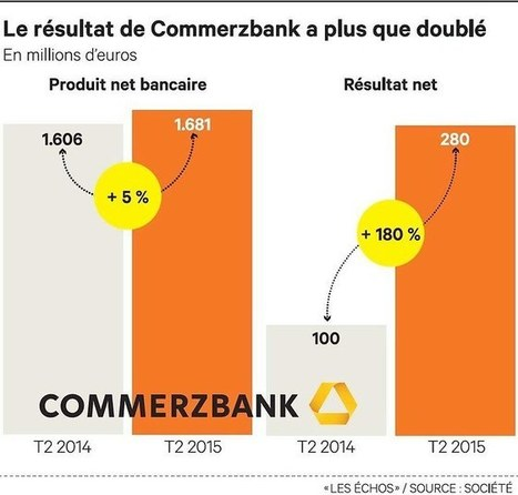 Commerzbank confirme son redressement | Banque, Reglementation et Finance en France | Scoop.it